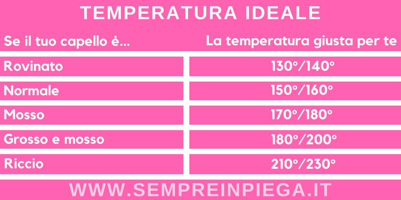 Temperatura capelli piastra